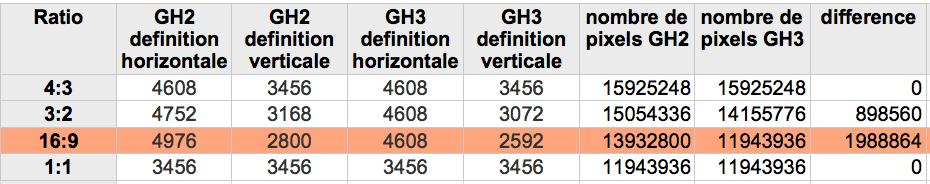 tableau-comparatif-GH2-GH3-Pixels